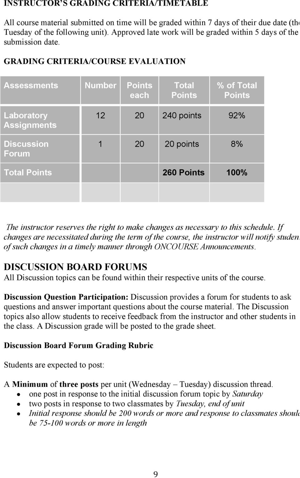 GRADING CRITERIA/COURSE EVALUATION Assessments Number Points each Total Points % of Total Points Laboratory Assignments Discussion Forum 12 20 240 points 92% 1 20 20 points 8% Total Points 260 Points