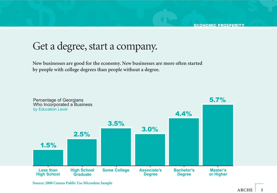 ECONOMIC PROSPERITY Percentage of Georgians Who Incorporated a Business by Education Level 4.4% 5.7% 2.