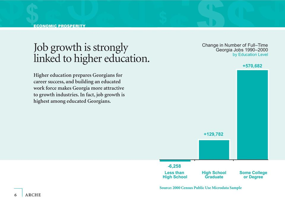 attractive to growth industries. In fact, job growth is highest among educated Georgians.