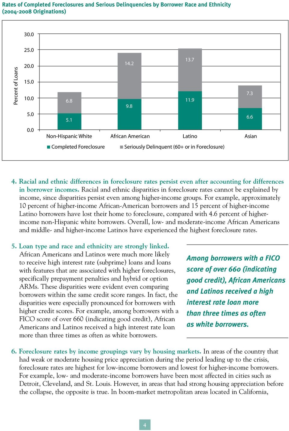 Racial and ethnic differences in foreclosure rates persist even after accounting for differences in borrower incomes.