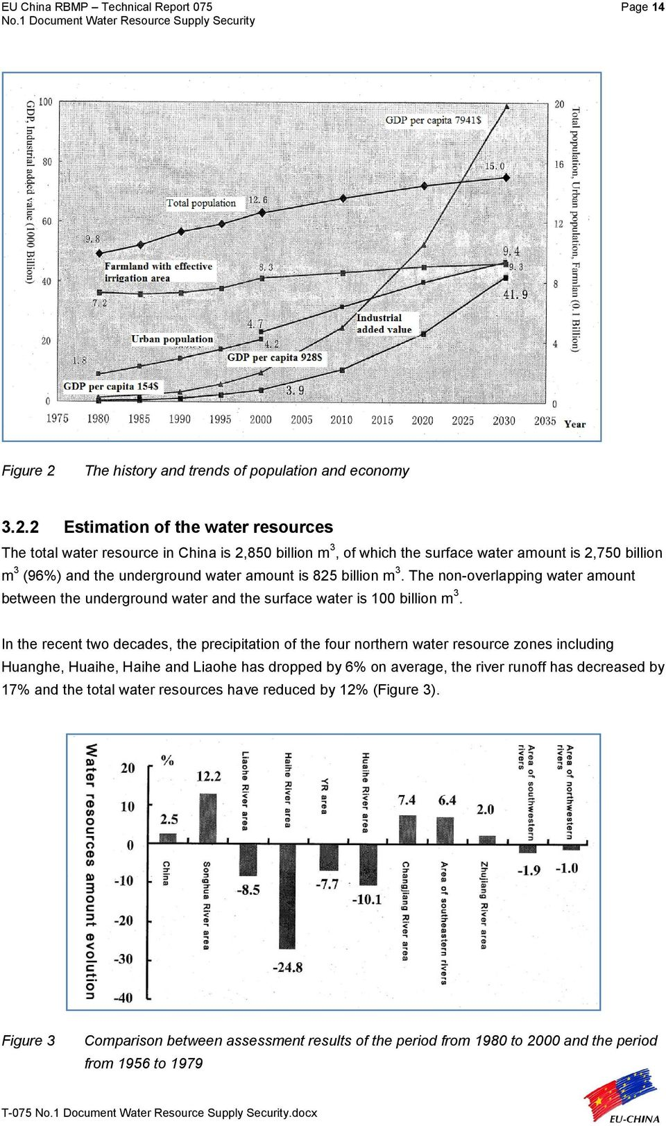 2 Estimation of the water resources The total water resource in China is 2,850 billion m 3, of which the surface water amount is 2,750 billion m 3 (96%) and the underground water amount is 825