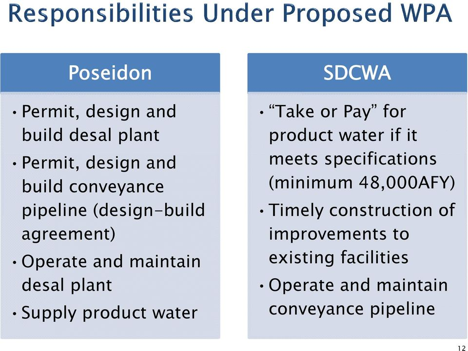 SDCWA Take or Pay for product water if it meets specifications (minimum 48,000AFY)