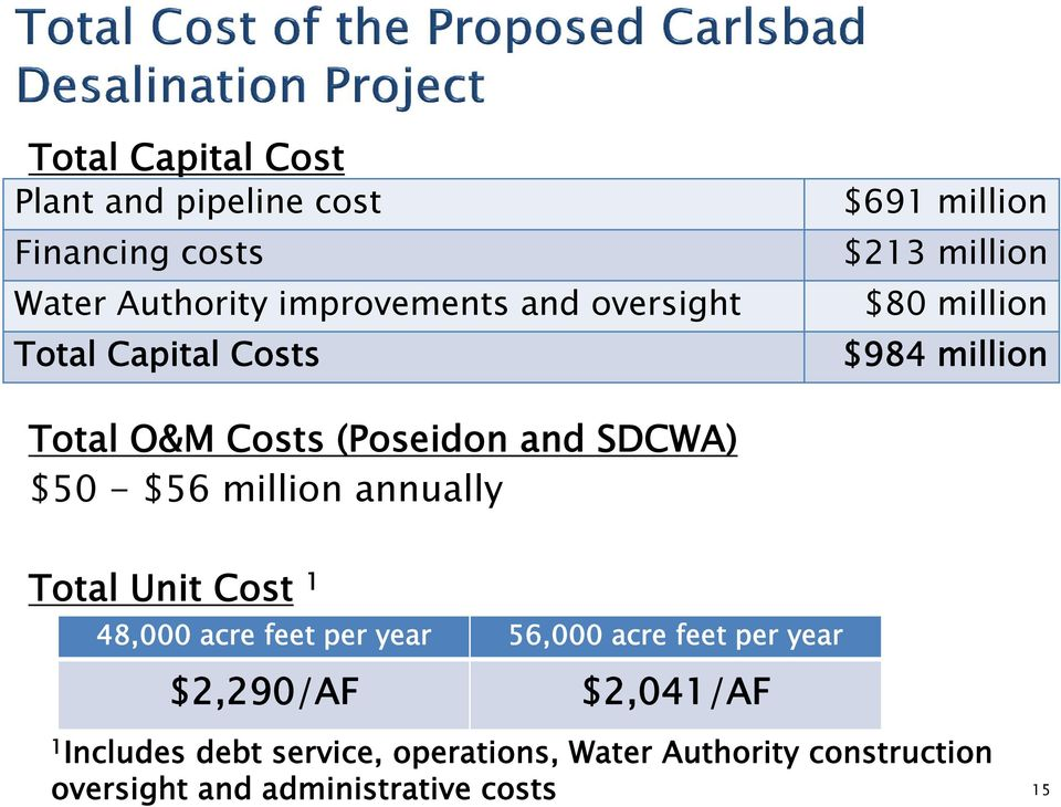 $56 million annually Total Unit Cost 1 48,000 acre feet per year 56,000 acre feet per year $2,290/AF