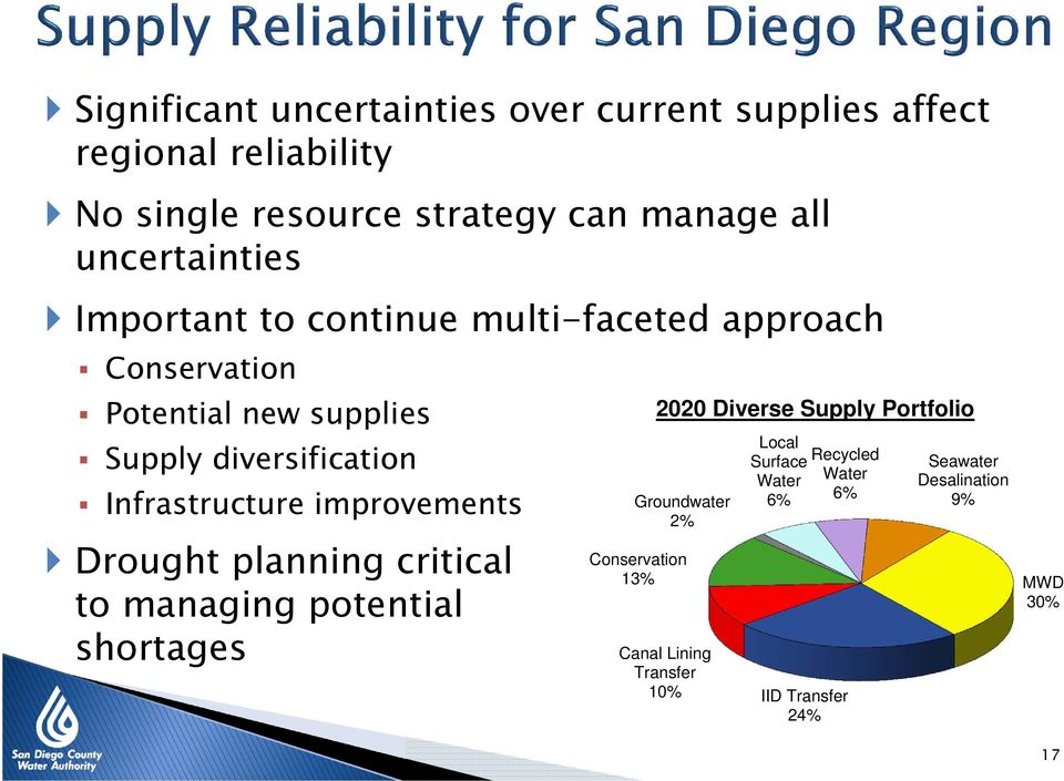 Infrastructure improvements Drought planning critical to managing potential shortages Conservation 13% 2020 Diverse Supply