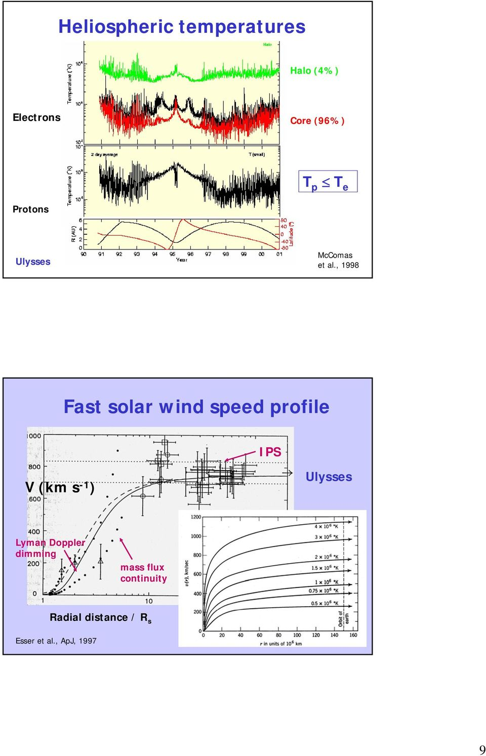 , 1998 Fast solar wind speed profile IPS V (km s -1 ) Ulysses