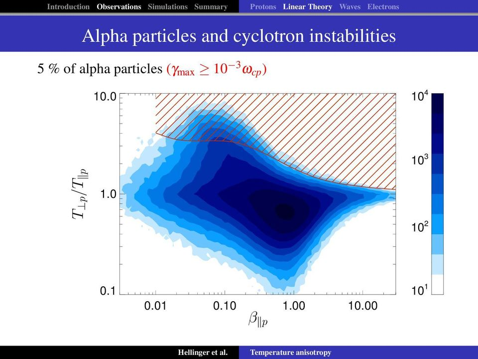 cyclotron instabilities 5 % of alpha particles (γ max 10 3
