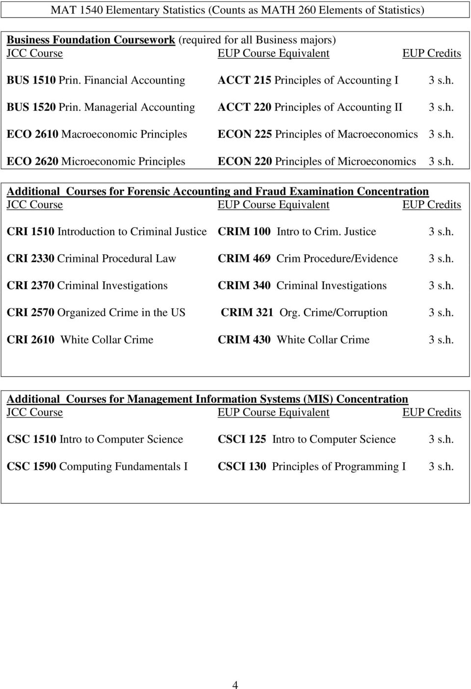h. ECO 2620 Microeconomic Principles ECON 220 Principles of Microeconomics 3 s.h. Additional Courses for Forensic Accounting and Fraud Examination Concentration CRI 1510 Introduction to Criminal Justice CRIM 100 Intro to Crim.