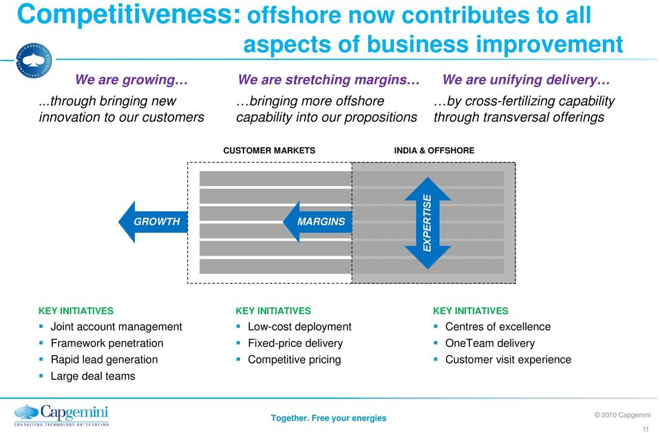 delivery by cross-fertilizing capability through transversal offerings CUSTOMER MARKETS INDIA & OFFSHORE GROWTH MARGINS KEY INITIATIVES Joint account