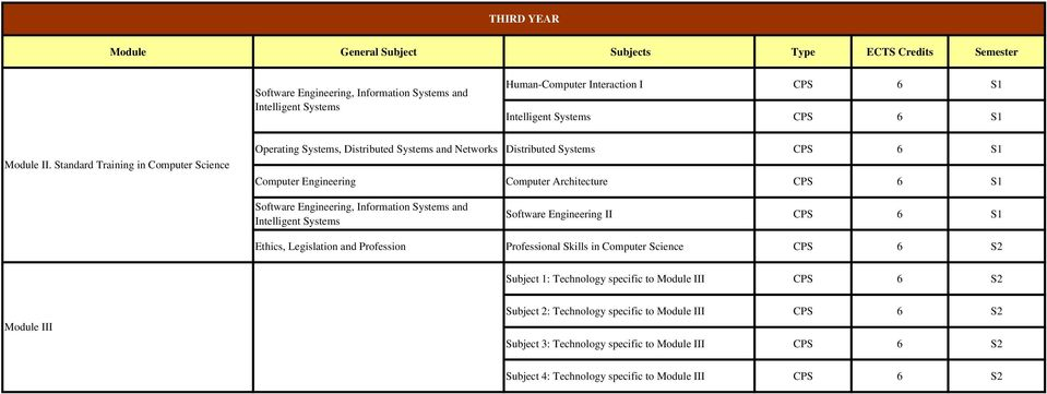 Professional Skills in Computer Science CPS 6 S2 Subject 1: Technology specific to Module III CPS 6 S2 Module III Subject 2: