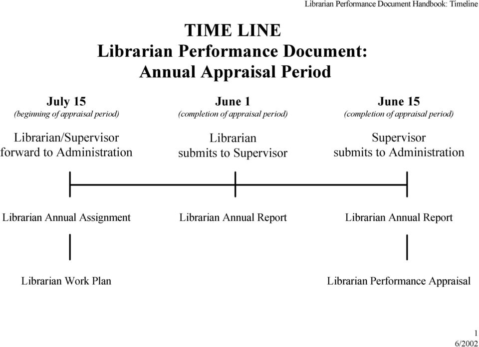 period) Librarian submits to Supervisor June 15 (completion of appraisal period) Supervisor submits to Administration