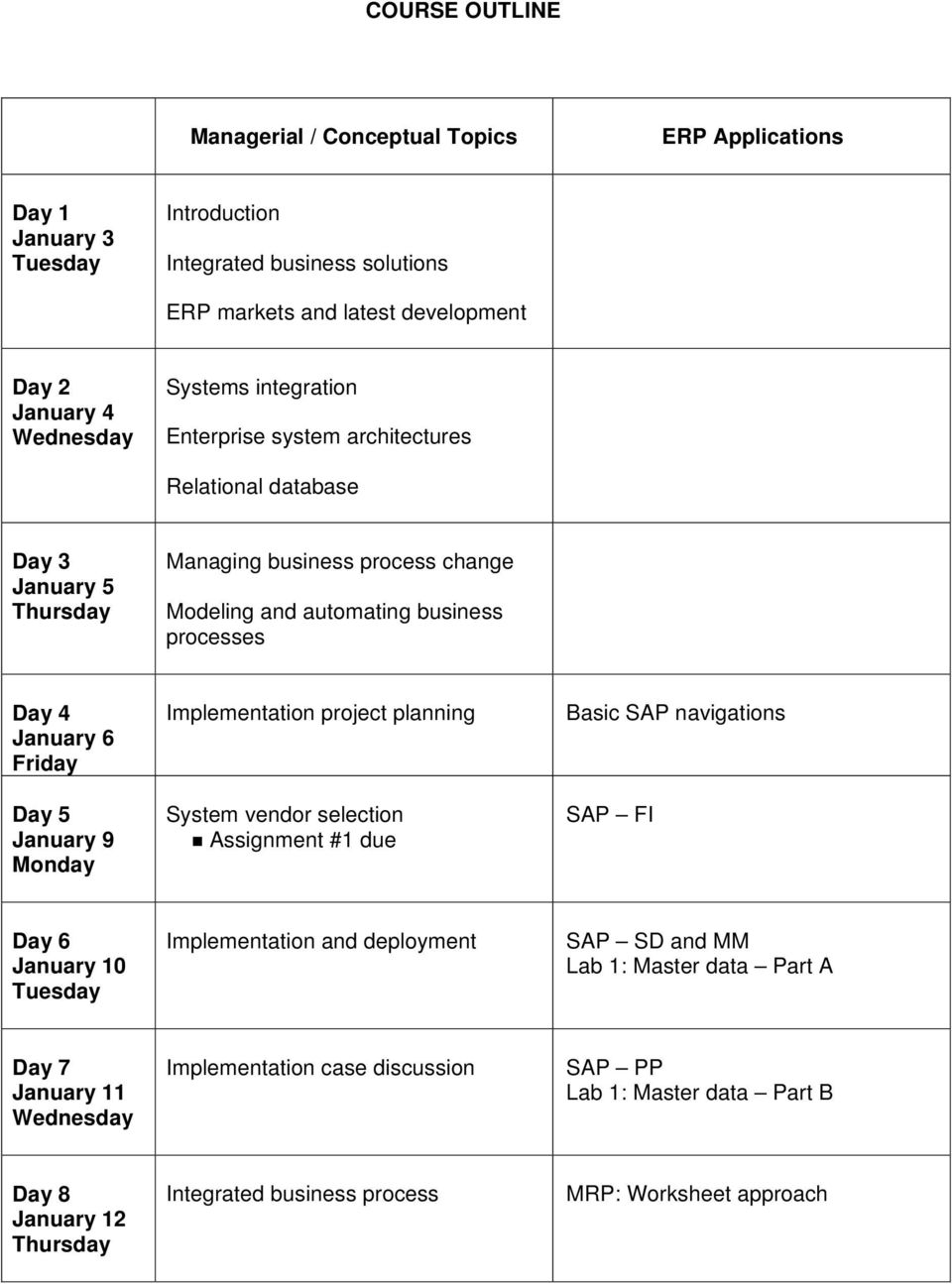 Day 5 January 9 Monday Implementation project planning System vendor selection Assignment #1 due Basic SAP navigations SAP FI Day 6 January 10 Implementation and deployment SAP SD