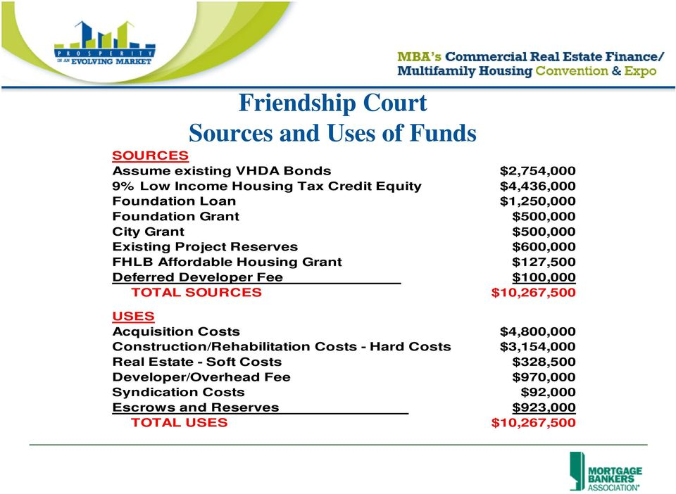 $127,500 Deferred Developer Fee $100,000 TOTAL SOURCES $10,267,500 USES Acquisition Costs $4,800,000 Construction/Rehabilitation Costs - Hard
