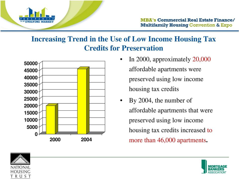 apartments were preserved using low income housing tax credits By 2004, the number of affordable