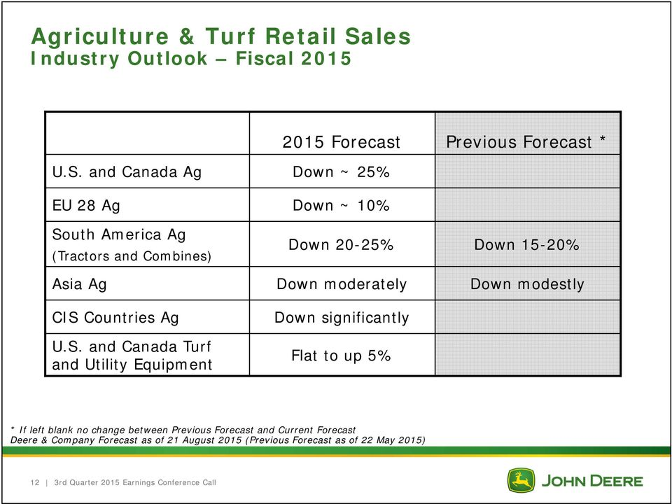 and Canada Ag Down ~ 25% EU 28 Ag Down ~ 10% 2015 Forecast Previous Forecast * South America Ag (Tractors and Combines) Down