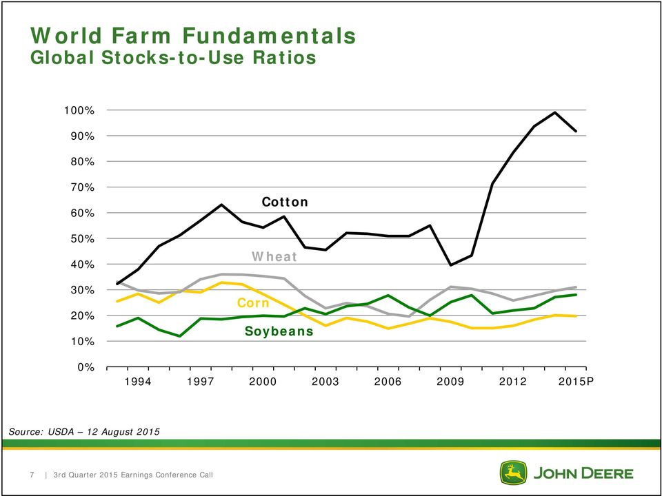0% Cotton Wheat Corn Soybeans 1994 1997 2000