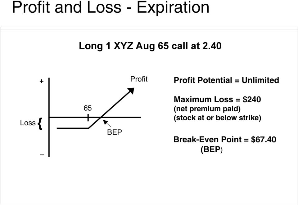 65 BEP Maximum Loss = $240 (net premium paid) (stock