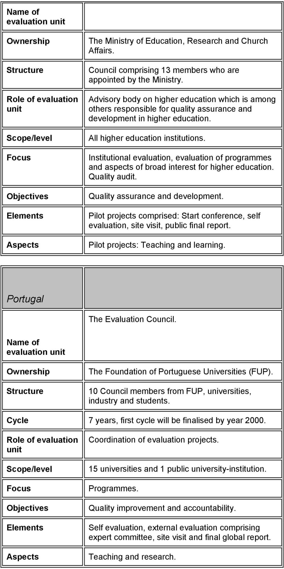 Institutional evaluation, evaluation of programmes and aspects of broad interest for higher education. Quality audit. Quality assurance and development.
