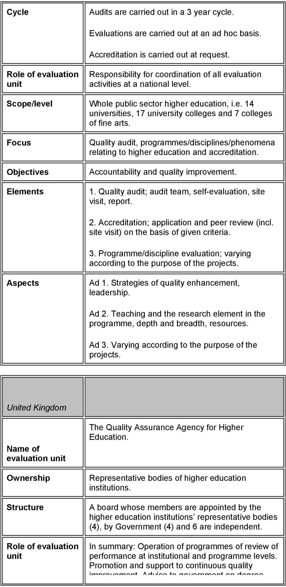 Quality audit, programmes/disciplines/phenomena relating to higher education and accreditation. Accountability and quality improvement. 1.