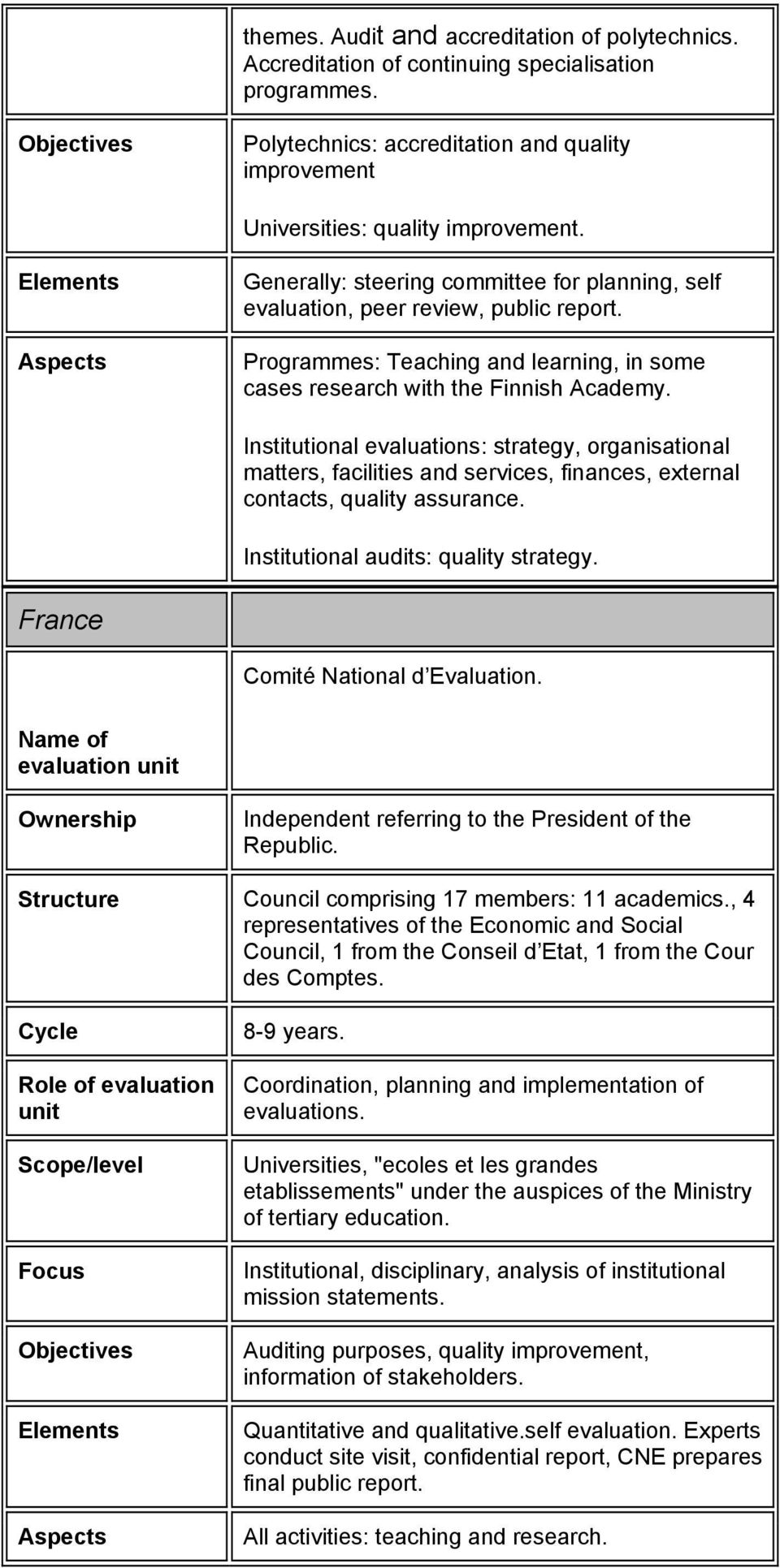 Institutional evaluations: strategy, organisational matters, facilities and services, finances, external contacts, quality assurance. Institutional audits: quality strategy.