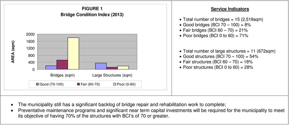 18% Poor structures (BCI 0 to 60) = 28% Good (70-100) Fair (60-70) Poor (0-60) The municipality still has a significant backlog of bridge repair and rehabilitation work to complete;