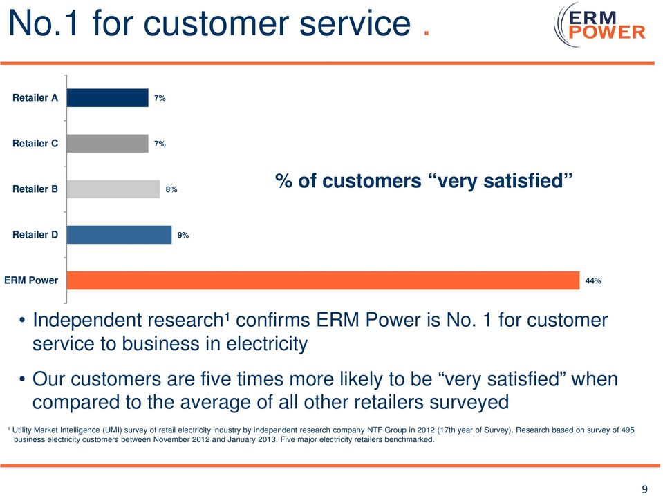 1 for customer service to business in electricity Our customers are five times more likely to be very satisfied when compared to the average of all other