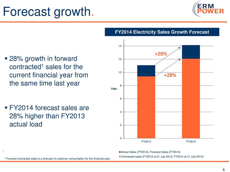 from the same time last year TWh 12 10 8 +28% +28% 6 FY2014 forecast sales are 28% higher than FY2013 actual load 4 2