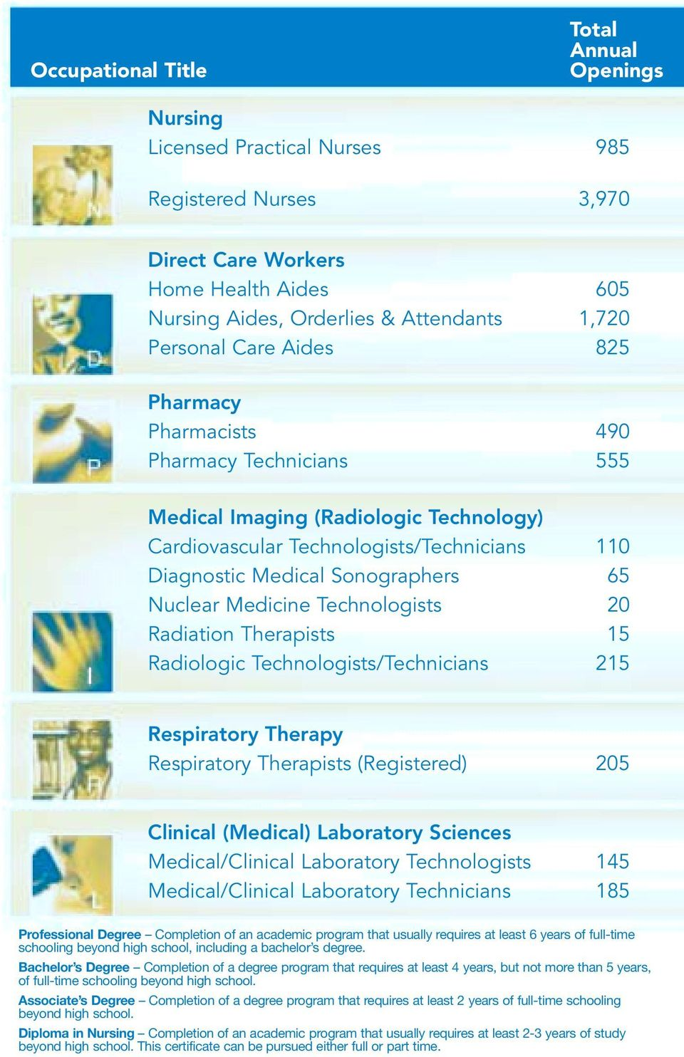 Medicine Technologists 20 Radiation Therapists 15 Radiologic Technologists/Technicians 215 Respiratory Therapy Respiratory Therapists (Registered) 205 Clinical (Medical) Laboratory Sciences