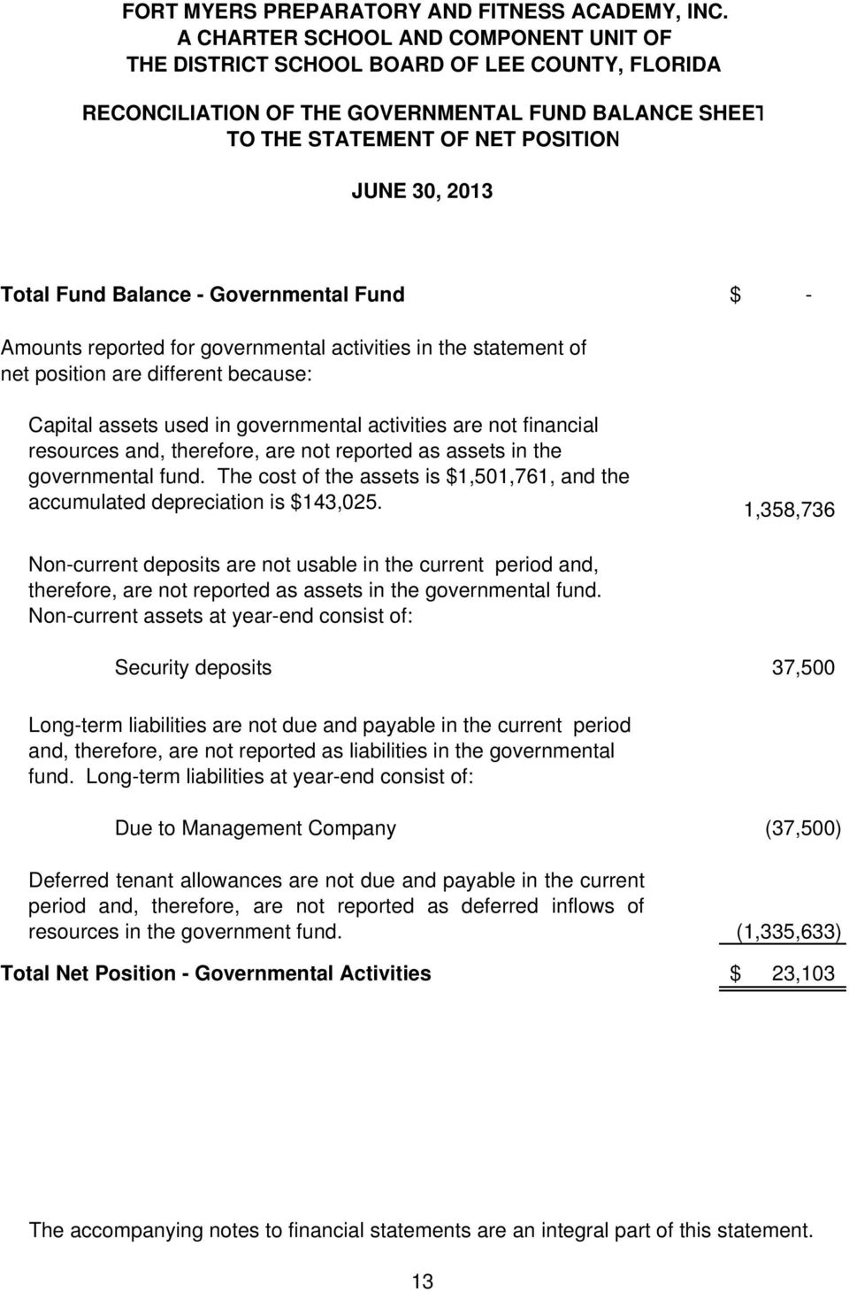 The cost of the assets is $1,501,761, and the accumulated depreciation is $143,025.