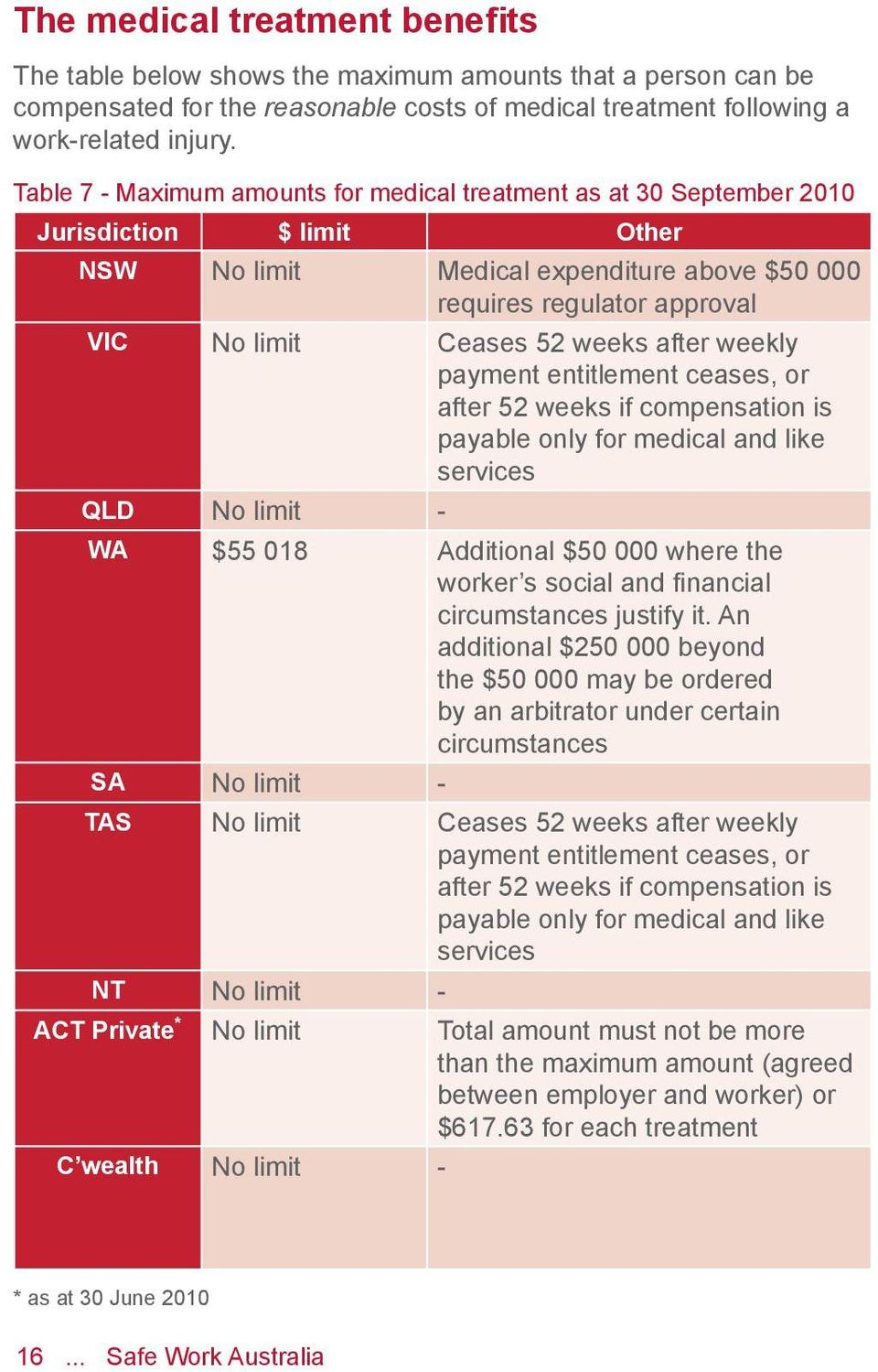 weeks after weekly payment entitlement ceases, or after 52 weeks if compensation is payable only for medical and like services QLD No limit - WA $55 018 Additional $50 000 where the worker s social
