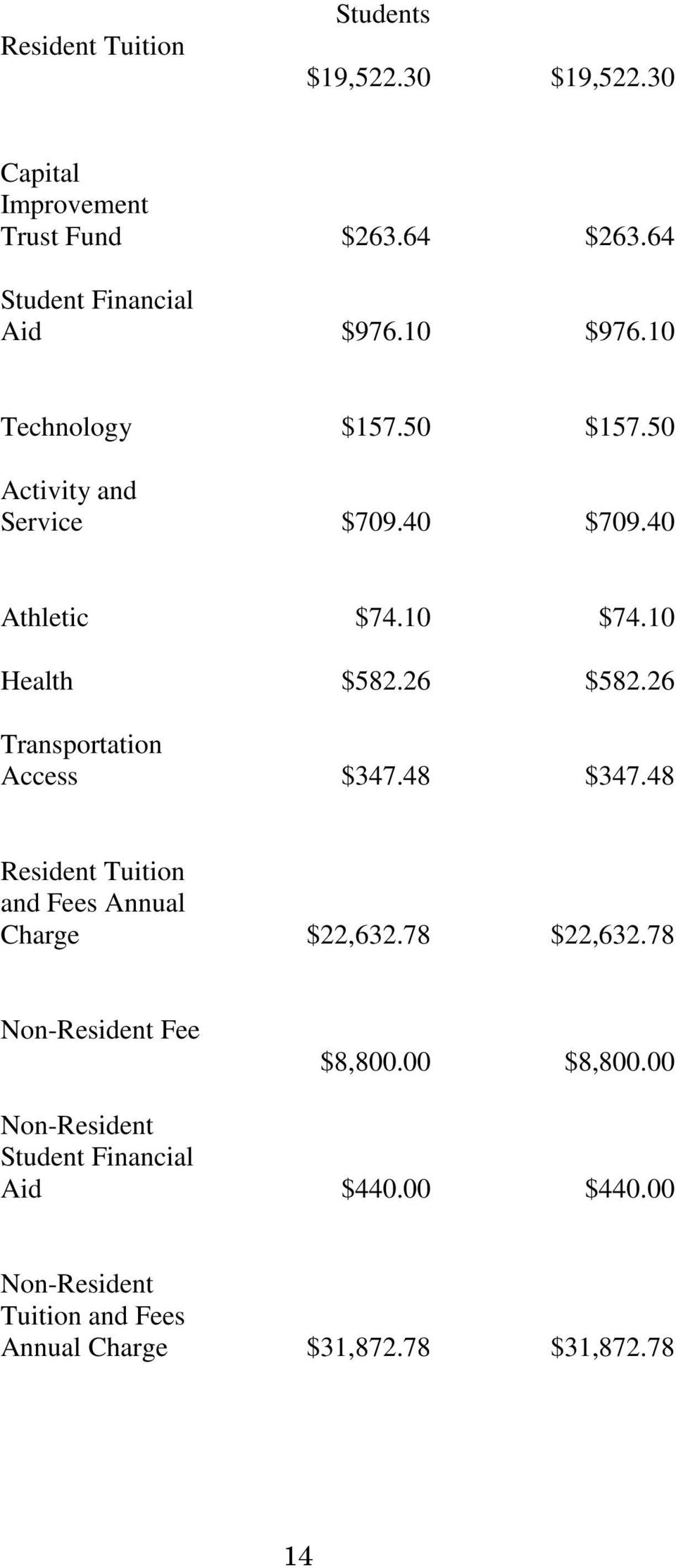 10 Health $582.26 $582.26 Access $347.48 $347.48 and Fees Annual Charge $22,632.