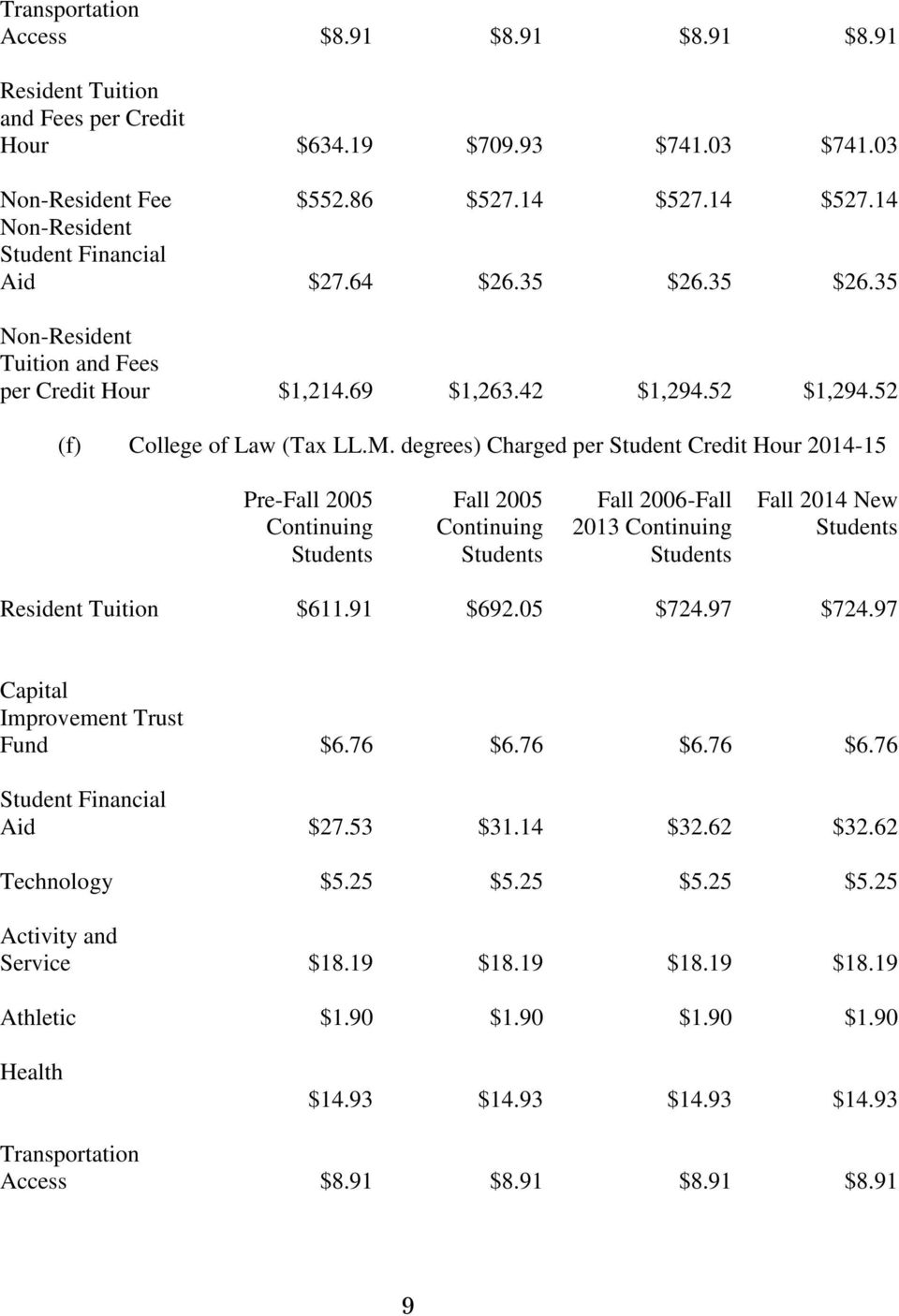 degrees) Charged per Student Credit Hour 2014-15 Pre-Fall 2005 Fall 2005 Fall 2006-Fall 2013 Fall 2014 New $611.91 $692.05 $724.97 $724.