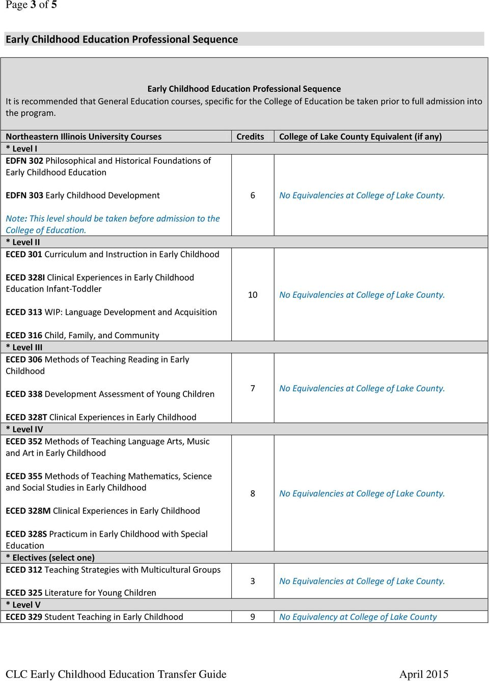 Northeastern Illinois University Courses Credits College of Lake County Equivalent (if any) * Level I EDFN 302 Philosophical and Historical Foundations of Early Childhood Education EDFN 303 Early