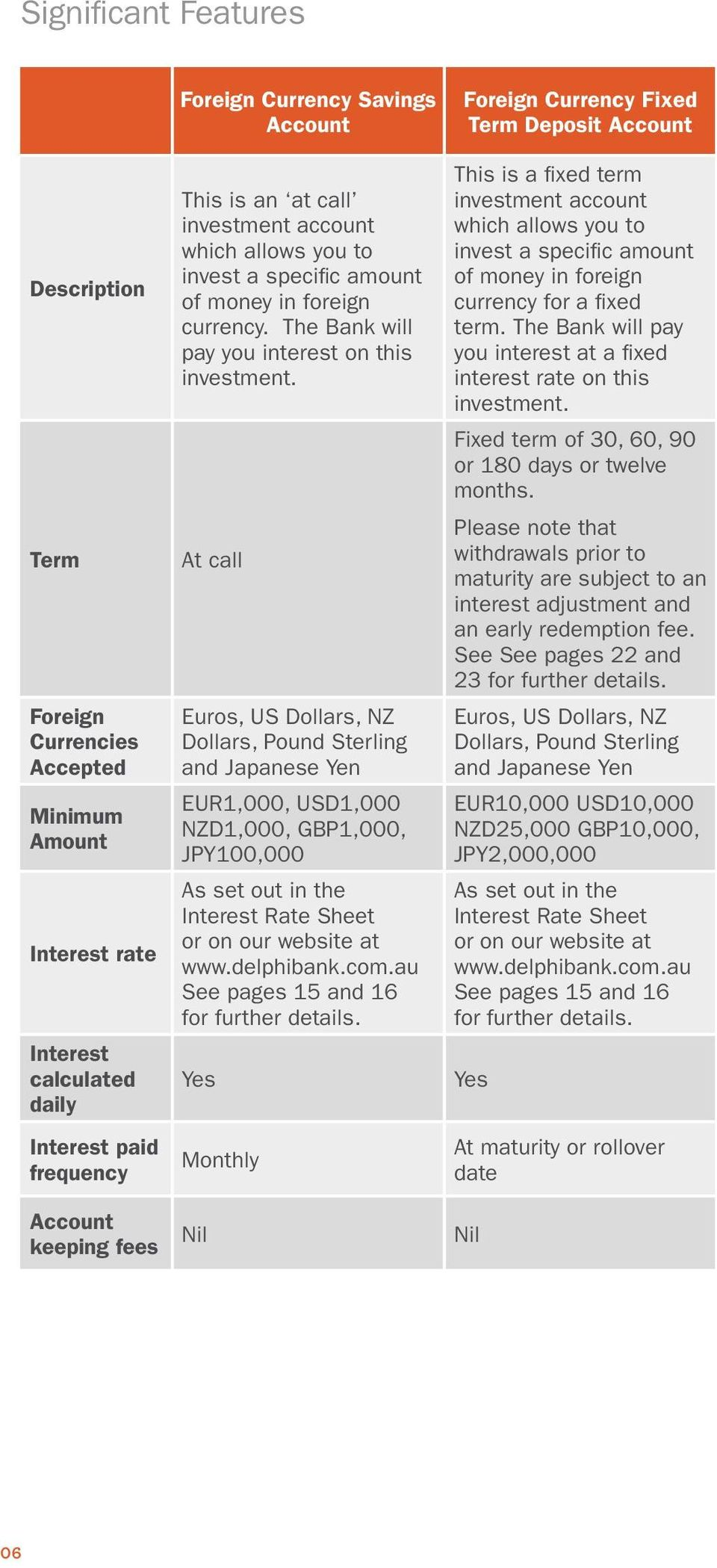 At call Euros, US Dollars, NZ Dollars, Pound Sterling and Japanese Yen EUR1,000, USD1,000 NZD1,000, GBP1,000, JPY100,000 As set out in the Interest Rate Sheet or on our website at www.delphibank.com.