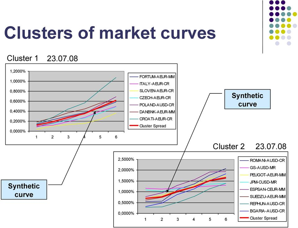 DANBNK-AEUR-MM Synthetic curve 0,2000% 0,0000% 1 2 3 4 5 6 CROATI-AEUR-CR Cluster Spread Cluster 2 23.07.