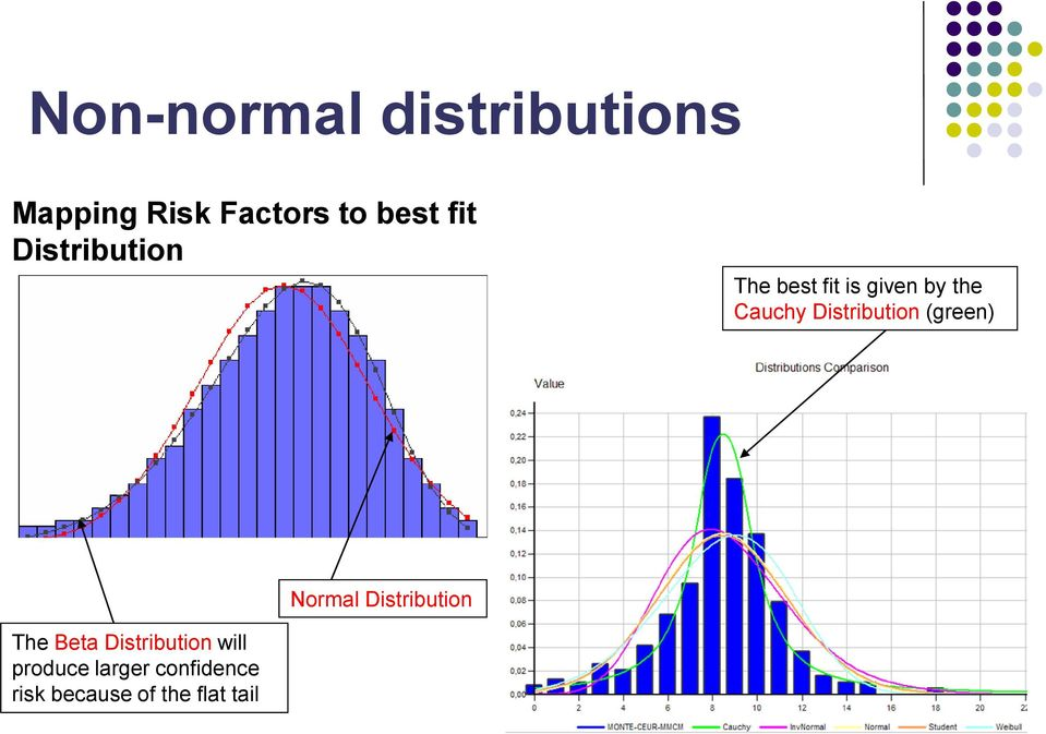 Distribution (green) Normal Distribution The Beta
