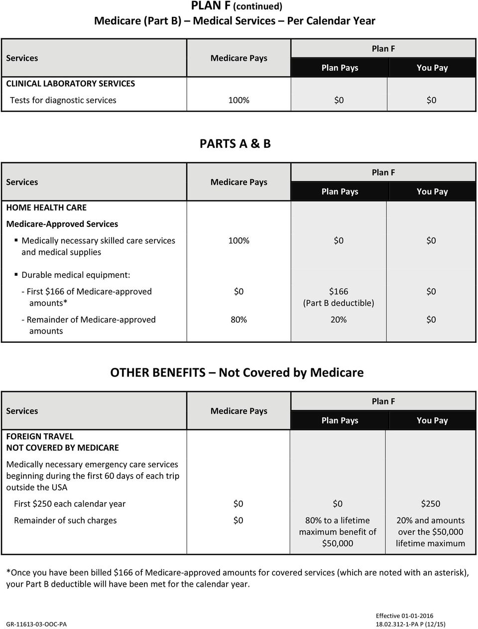deductible) 80% 20% OTHER BENEFITS Not Covered by Medicare FOREIGN TRAVEL NOT COVERED BY MEDICARE Medically necessary emergency care services beginning during the first 60 days of each trip outside