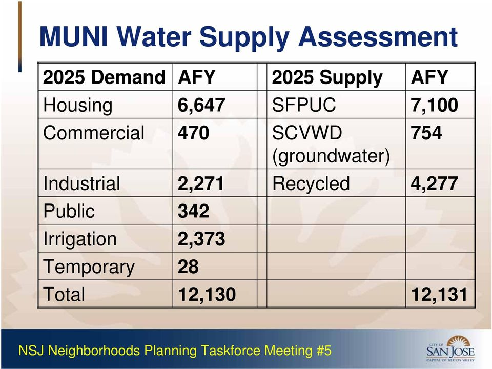 SCVWD (groundwater) 754 Industrial 2,271 Recycled