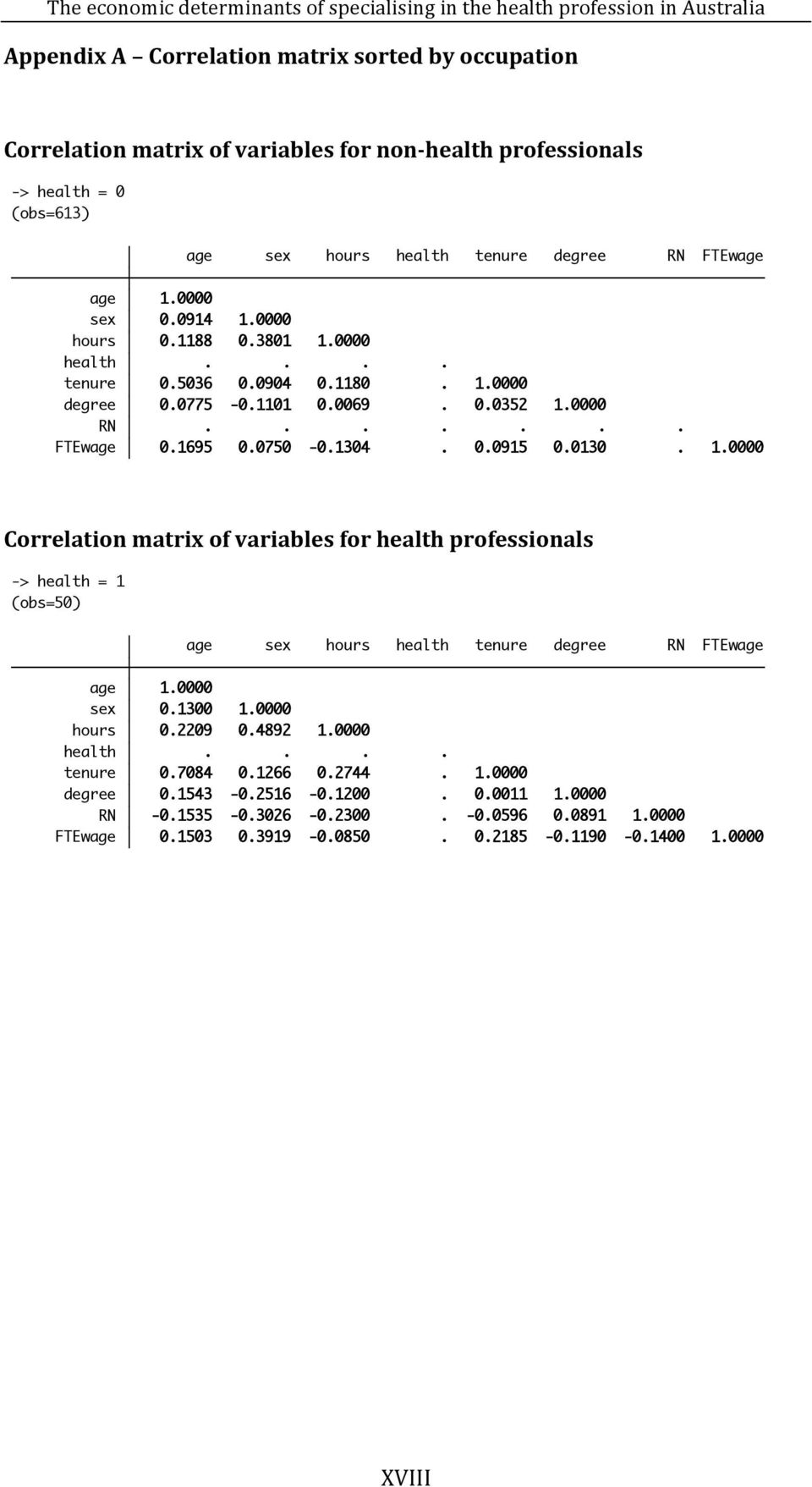 1.0000 Correlation matrix of variables for health professionals -> health = 1 (obs=50) age sex hours health tenure degree RN FTEwage age 1.0000 sex 0.1300 1.0000 hours 0.2209 0.4892 1.