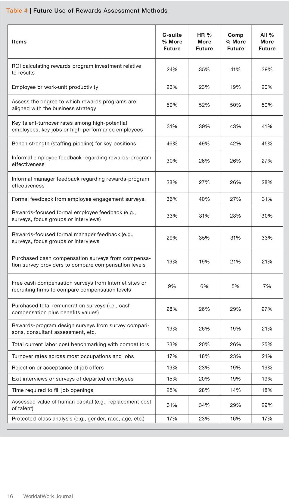 high-potential employees, key jobs or high-performance employees 31% 39% 43% 41% Bench strength (staffing pipeline) for key positions 46% 49% 42% 45% Informal employee feedback regarding