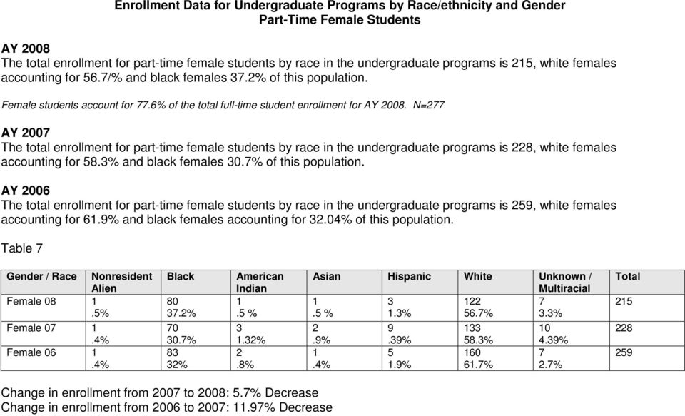 N=77 AY 7 The total enrollment for part-time female students by race in the undergraduate programs is 8, white females accounting for 8.% and black females.7% of this population.