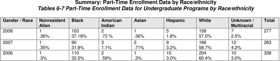Programs by Race/ethnicity 8.6% 7.% 6.% 7.8% 9.8%.%.7 %.