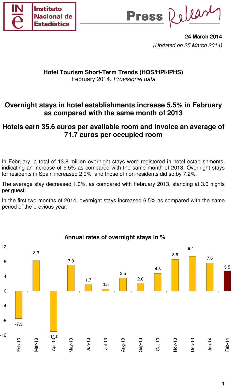 8 million overnight stays were registered in hotel establishments, indicating an increase of 5.5% as compared with the same month of 213. Overnight stays for residents in Spain increased 2.