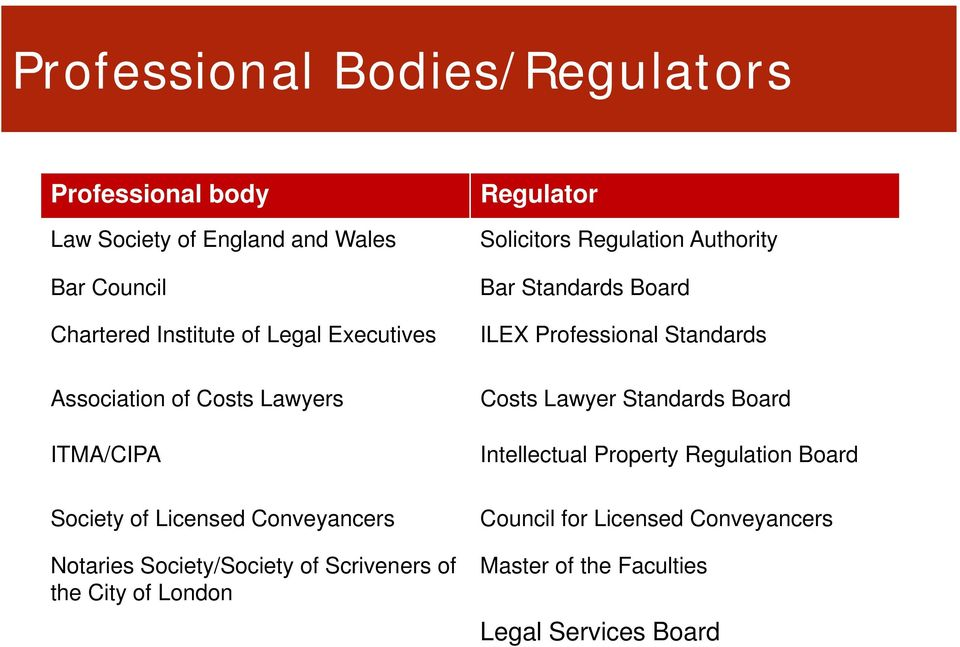 the City of London Regulator Solicitors Regulation Authority Bar Standards Board ILEX Professional Standards Costs Lawyer