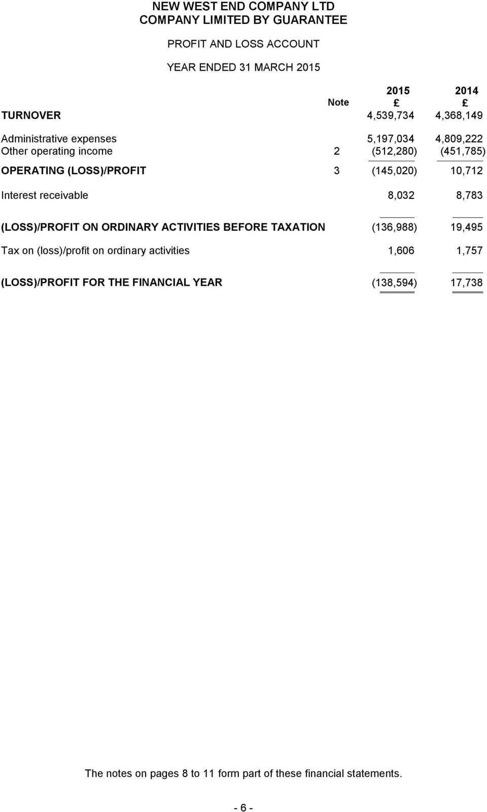 ON ORDINARY ACTIVITIES BEFORE TAXATION (136,988) 19,495 Tax on (loss)/profit on ordinary activities 1,606 1,757