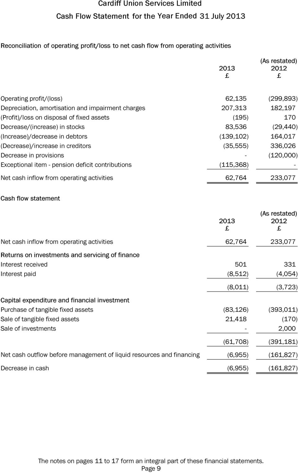 Exceptional item - pension deficit contributions (115,368) - Net cash inflow from operating activities 62,764 233,077 Net cash inflow from operating activities 62,764 233,077 Interest received 501