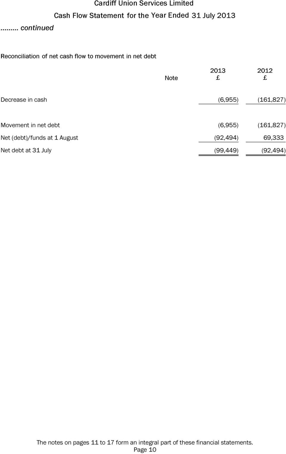 (debt)/funds at 1 August (92,494) 69,333 Net debt at 31 July (99,449)