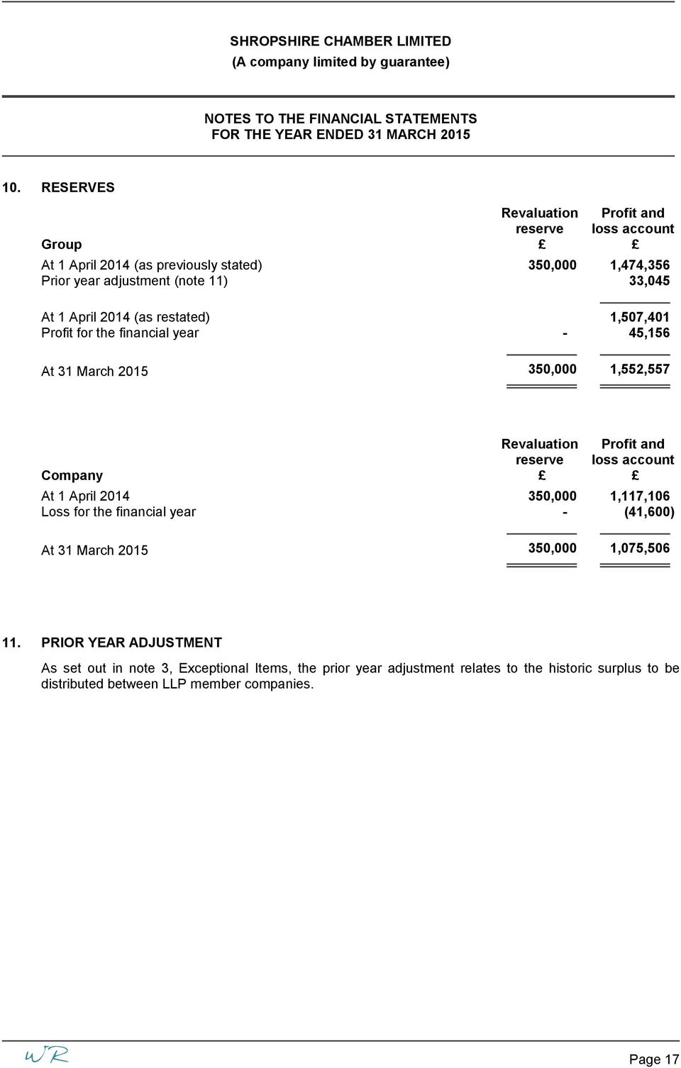 April 2014 (as restated) 1,507,401 Profit for the financial year - 45,156 At 31 March 2015 350,000 1,552,557 Revaluation Profit and reserve loss account Company