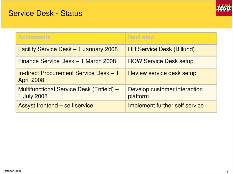 (Enfield) 1 July 2008 Assyst frontend self service Next step HR Service Desk (Billund) ROW