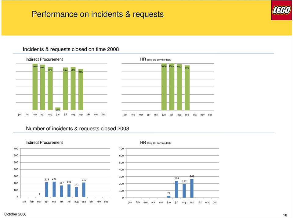 of incidents & requests closed 2008 Indirect Procurement HR (only US service desk) 700 700 600 600 500 500 400 400 300 200 213 221 167 181