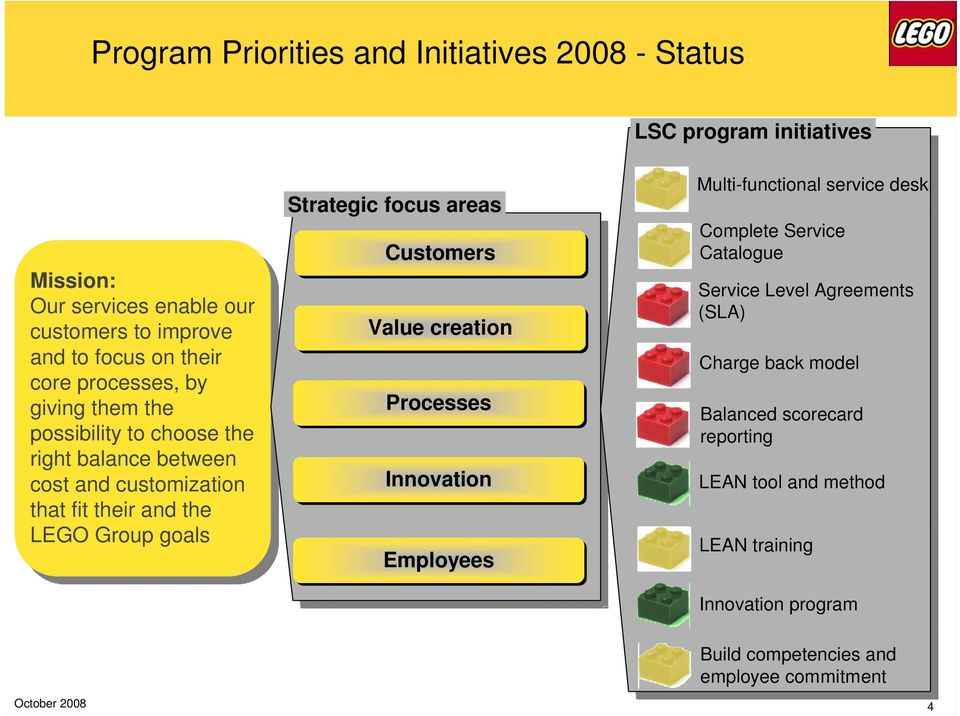 Strategic focus areas Customers Value creation Processes Innovation Employees Multi-functional service desk Complete Service Catalogue Service Level